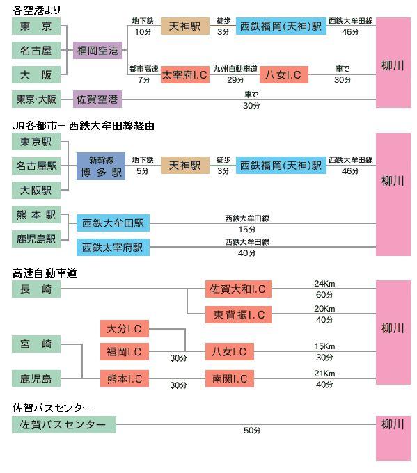 柳川の川下りと観光_a0042310_1762059.jpg