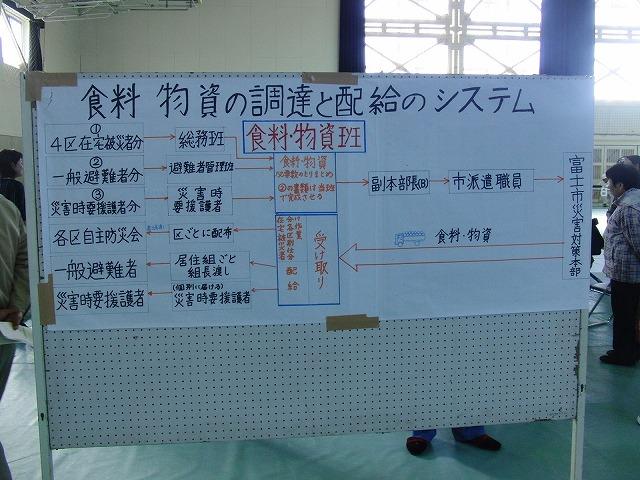 富士高を避難所とする近隣4区の合同避難所訓練 その2_f0141310_8291037.jpg