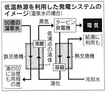 /// 兵庫県が湯村温泉地熱発電調査予算を盛り込む ///_f0112434_19174279.jpg