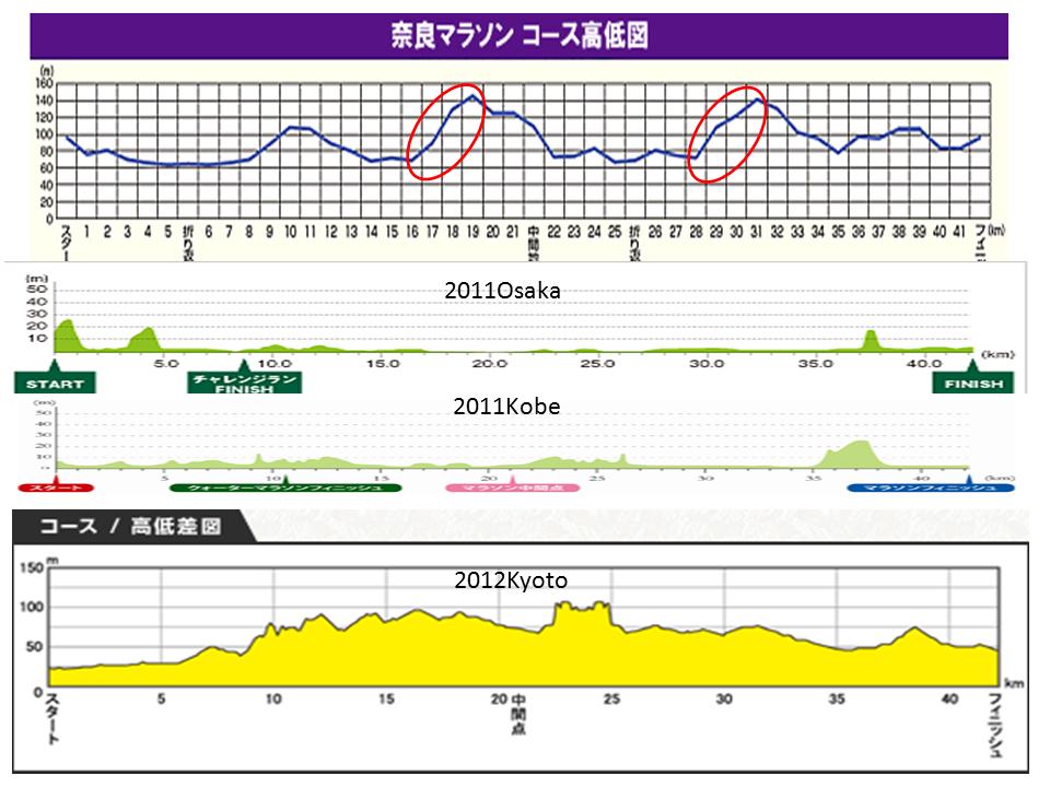 来年の奈良マラソンに向けて・・・_c0105280_7445957.png