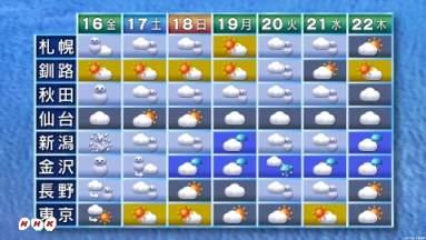 週間天気予報 ついに新潟で吹雪マークが! : スノーボードが ...