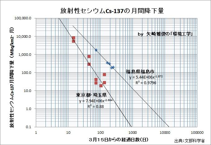 ㈱明治粉ミルク放射能汚染から見えたことⅡ(原発事故、セシウム、定時降下物、チェルノブイリ)_e0223735_12355627.jpg