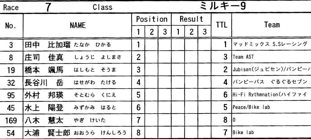 "11\""JOSF FINALRace VOL12:ミルキー9決勝 動画あり _b0065730_1931355.jpg"