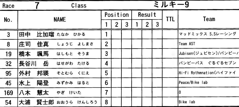 "11\""JOSF FINALRace VOL12:ミルキー9決勝 動画あり _b0065730_19314740.jpg"