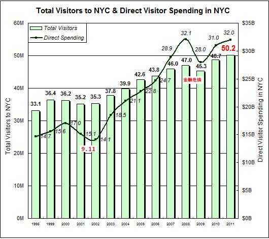 2011年、NYを訪れた観光客は史上最多の5,020万人を記録_b0007805_11193266.jpg