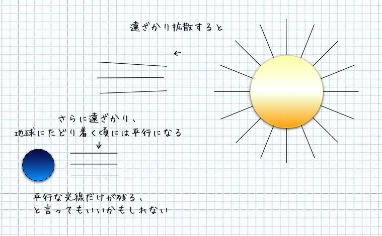 太陽光はなぜ平行か_d0164691_736218.jpg