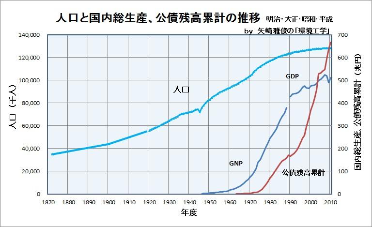 2012年に向けて(明治、大正、昭和、平成、新年、市川団十郎、日本の人口、GNP、GDP、公債残高)_e0223735_726871.jpg