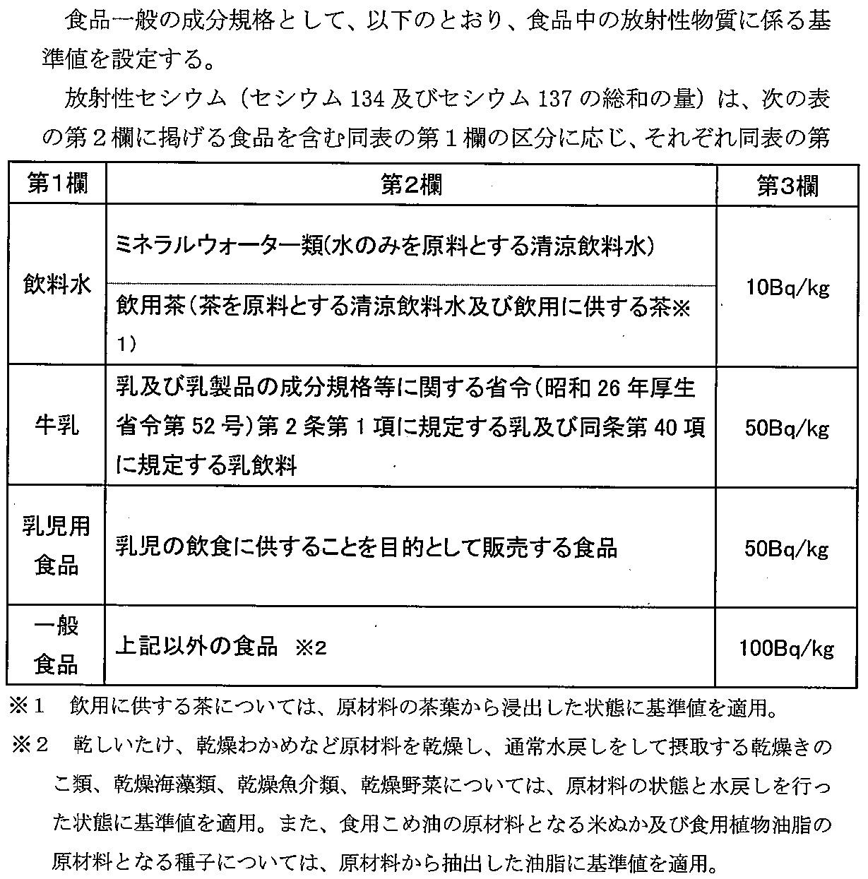 食品の放射性セシウムの新基準と牛乳、乳製品Ⅰ(原乳、生乳、放射性核種)_e0223735_17495353.jpg