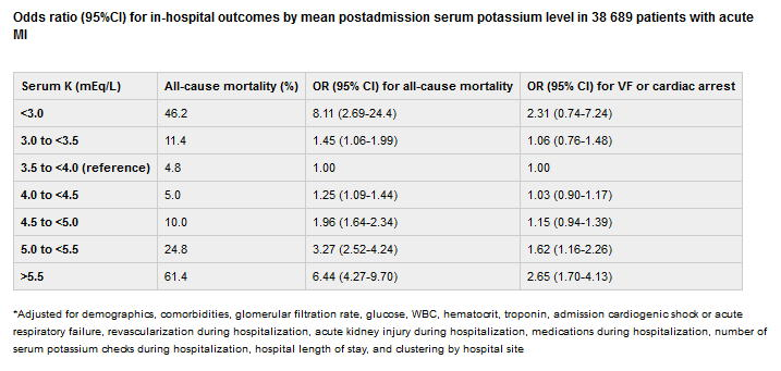 心筋梗塞後血中カリウムと死亡率U字型関係 ・・・ 観察研究結果 解釈は慎重に_a0007242_8455557.jpg
