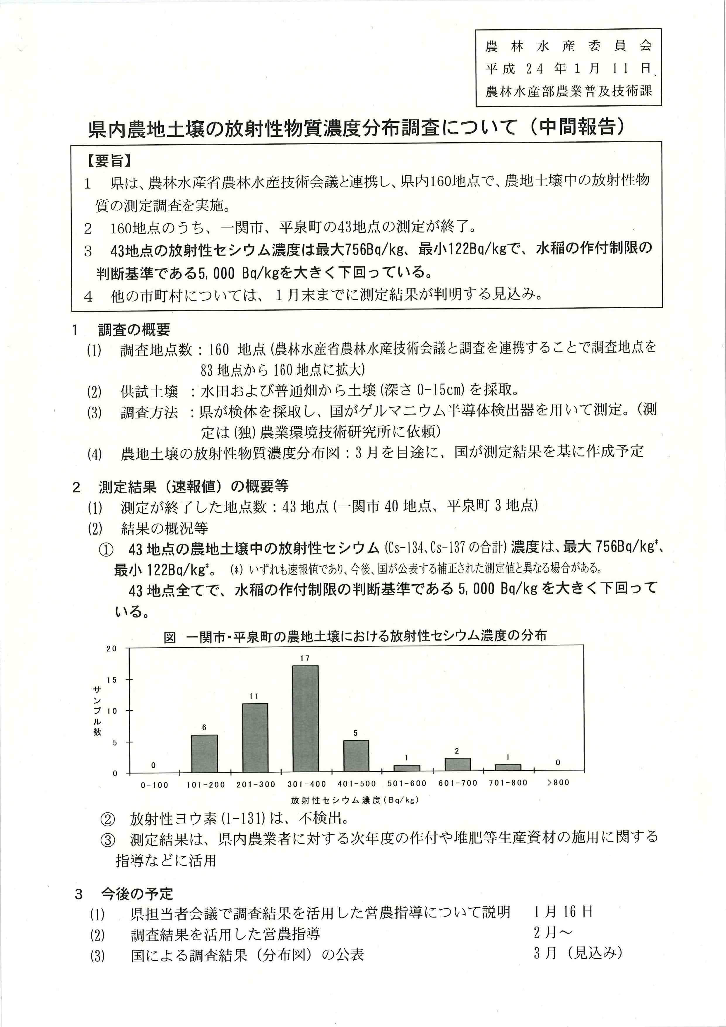 岩手県内農地土壌の放射性物質濃度分布調査について(中間報告)_b0199244_22581717.jpg