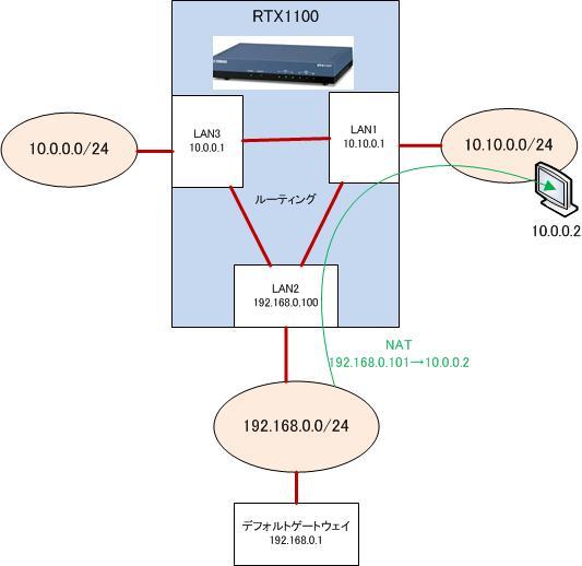 YAMAHA RTX1100の設定をしてみた_e0091163_18104496.jpg