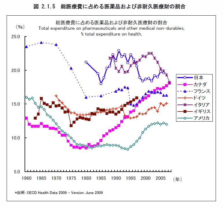 日米共通:医療費は上位1%が1/4-1/5を消費し、上位5%が半分を消費する_a0007242_844671.jpg