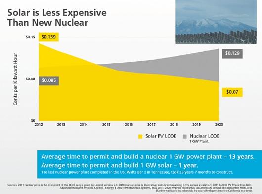 日本とアメリカの原発、火力、太陽光の発電コストを比べてみたら・・・_b0007805_8401359.jpg