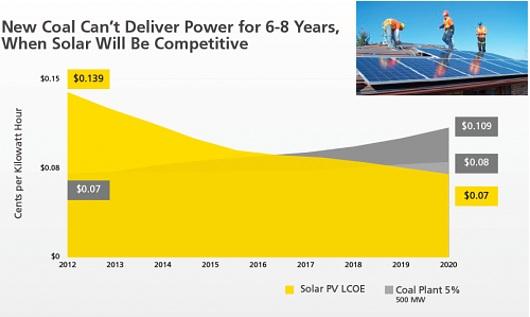 日本とアメリカの原発、火力、太陽光の発電コストを比べてみたら・・・_b0007805_840619.jpg