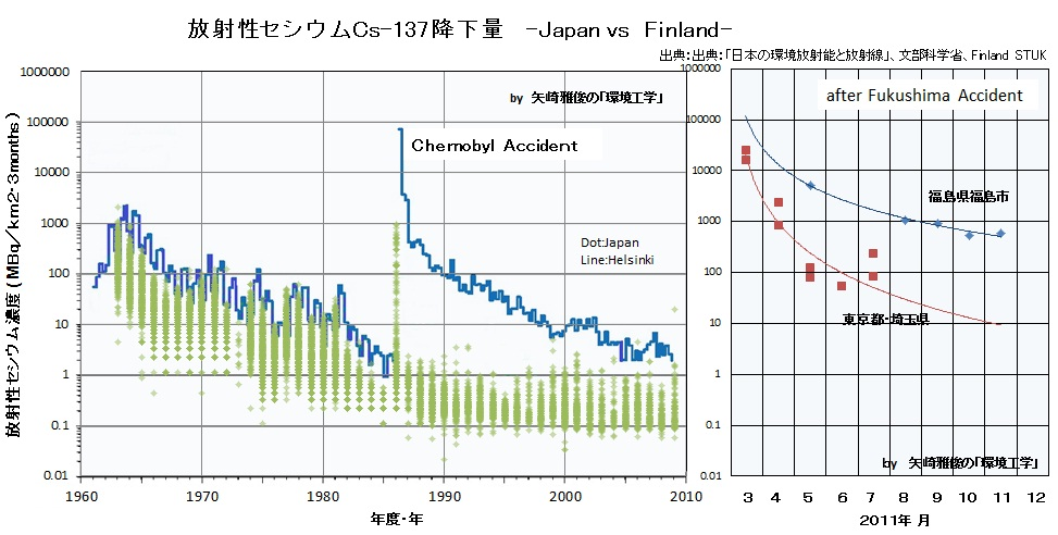 食品の放射性セシウムの新基準と牛乳、乳製品Ⅲ(チェルノブイリ、放射能汚染、放射能雲、フィンランド)_e0223735_8415973.jpg
