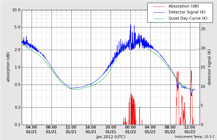 HAARPに地震波か?:研究用43 250〜500nTのビッグウェーブ到来!_e0171614_22115518.png