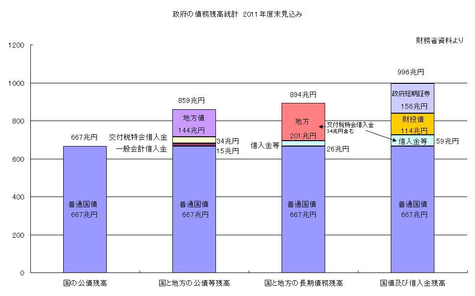 日本の債務残高はいくらなのか_e0013821_1034221.jpg