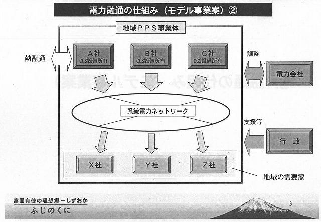 エネルギーも時(時間)も「金なり」、分散型エネルギーシステム活用研究会_f0141310_7171530.jpg