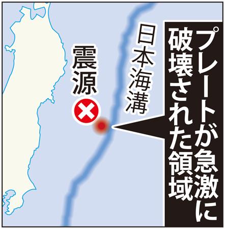 A Happy New Chikyu ! : 東日本大震災震源地とちきゅう掘削地が一致!_e0171614_10125083.jpg