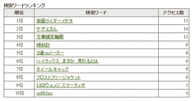 検索ワードランキング <2012年1月度>_e0033459_2147735.jpg