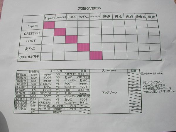 UNO 2/19(日)オーバー35大会参戦!_a0059812_2225595.jpg