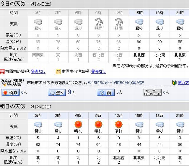 2月25日(土曜)雨、週末走行_c0224820_171327.jpg