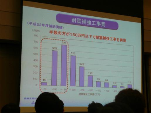 静岡県耐震診断補強相談士 更新講習会_c0087349_4155195.jpg