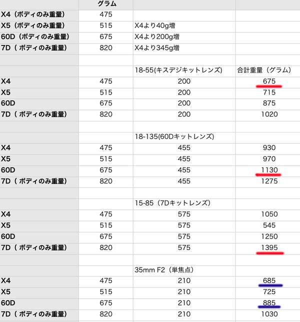カメラの重量について_f0168968_1317016.jpg