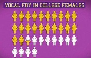 アメリカの若い女性の間でヴォーカル・フライという話し方が大流行?!_b0007805_992283.jpg