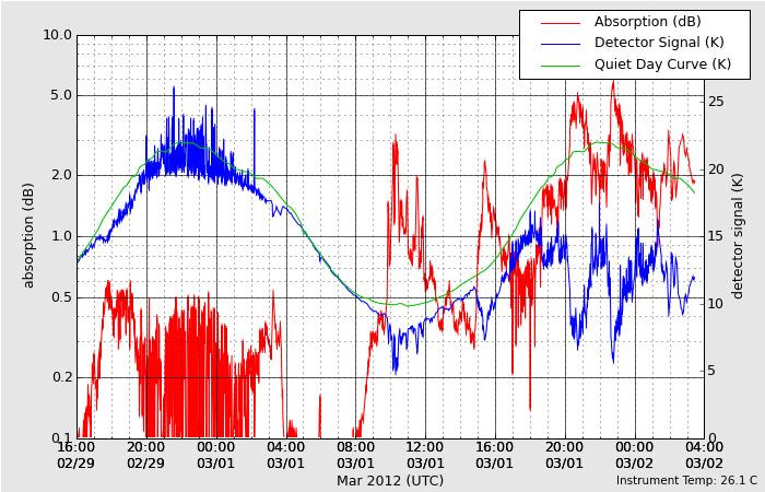 HAARPに地震波か?研究用52:アラスカHAARPモニター群復活!_e0171614_12355181.png