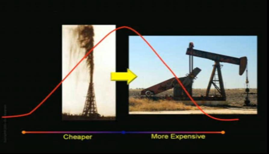 知られざる現実、石油ピーク_b0085879_9404228.jpg