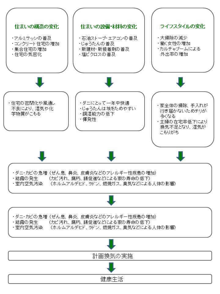★リノベーション便り★2012.3.10_e0256076_143549.jpg