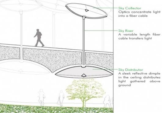 ニューヨークに今度は地下公園(LowLine)?! しかもキックスターターで10万ドルのファンディング成功_b0007805_15251746.jpg