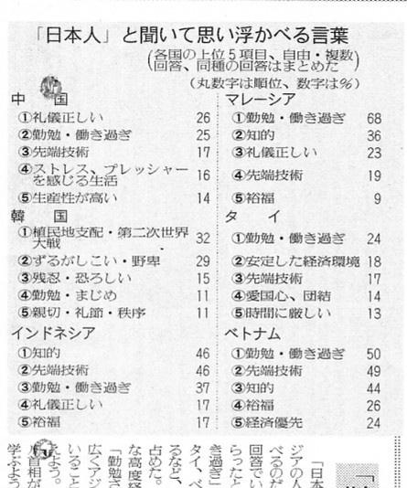 「日本人」と聞いて、思い浮かべる言葉。_c0111772_16473722.jpg