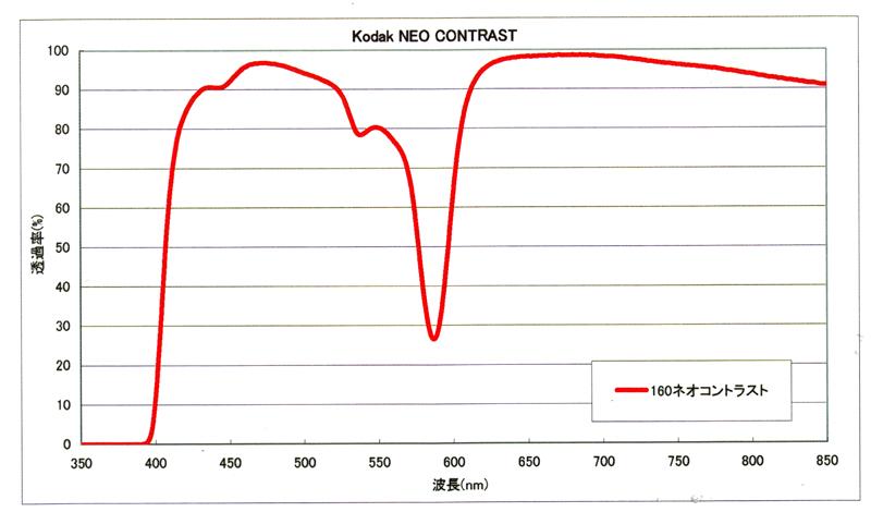 視認性を向上させ、防眩効果を併せ持つ新・光波長コントロールレンズ KODAKシーコントラストレンズ!_c0003493_109197.jpg