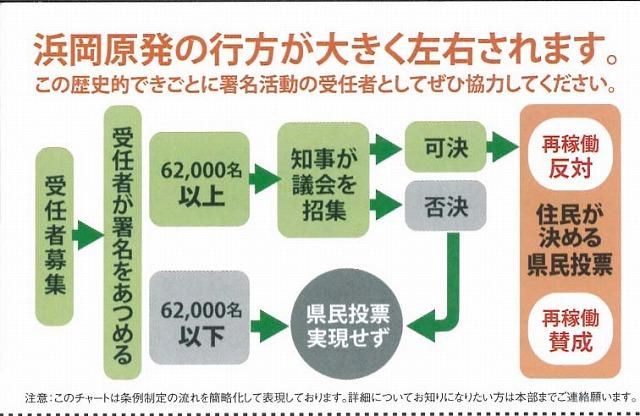 浜岡原発の再稼動を問う県民投票実施に向けた取組みがスタート_f0141310_8412883.jpg