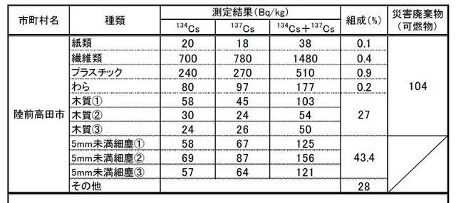 首長逮捕??瓦礫の放射能評価・・・データに基づいて考える 武田邦彦 + 殺人狂時代_c0139575_19371189.jpg
