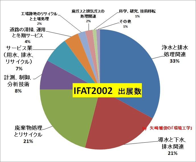 IFAT ENTSORGA視察への誘いⅠ(水メジャー、水ビジネス)_e0223735_1005022.jpg