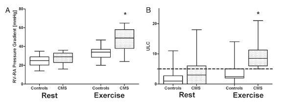 慢性高山病における運動耐容能低下は肺間質への水分集積が関与_e0156318_12163064.jpg