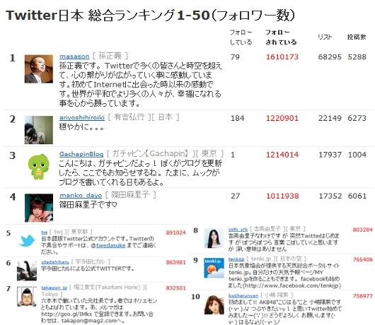 実は、日本人の中では孫さんじゃなくてオノ・ヨーコさんがツイッターのフォロワー数1位だったりします_b0007805_0201633.jpg