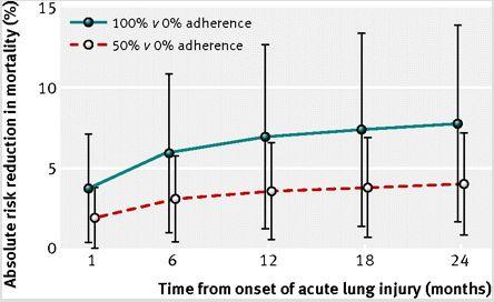 ALI患者の人工呼吸器による肺保護戦略は長期予後を改善する_e0156318_23311631.jpg