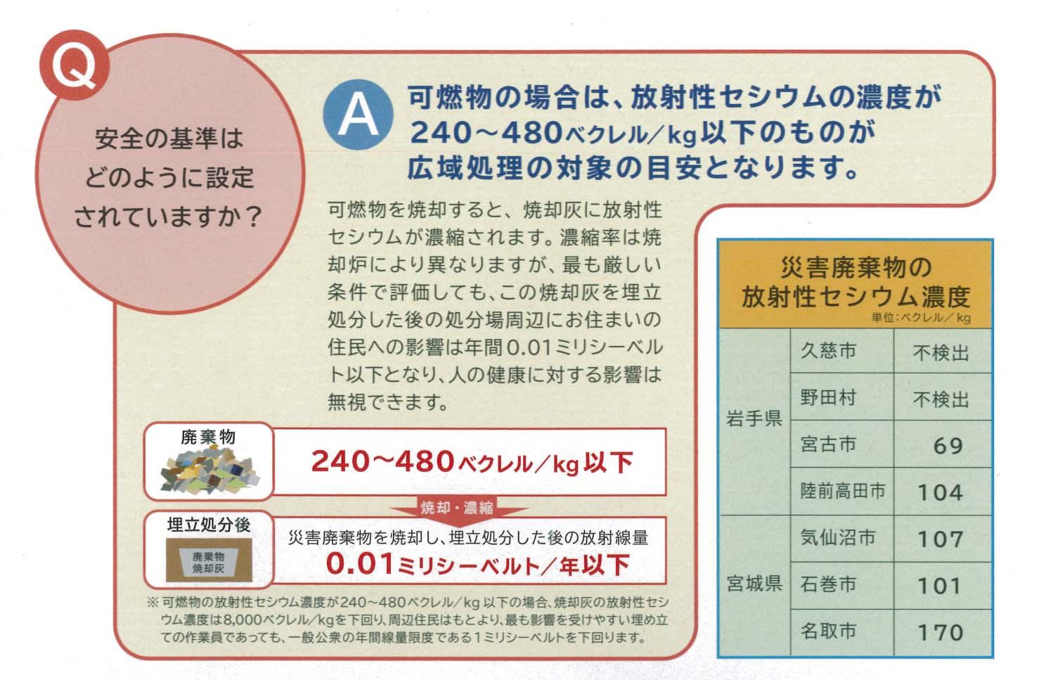 東日本大震災で発生した災害ガレキの試験焼却に関する議員全員協議会_f0141310_8383859.jpg