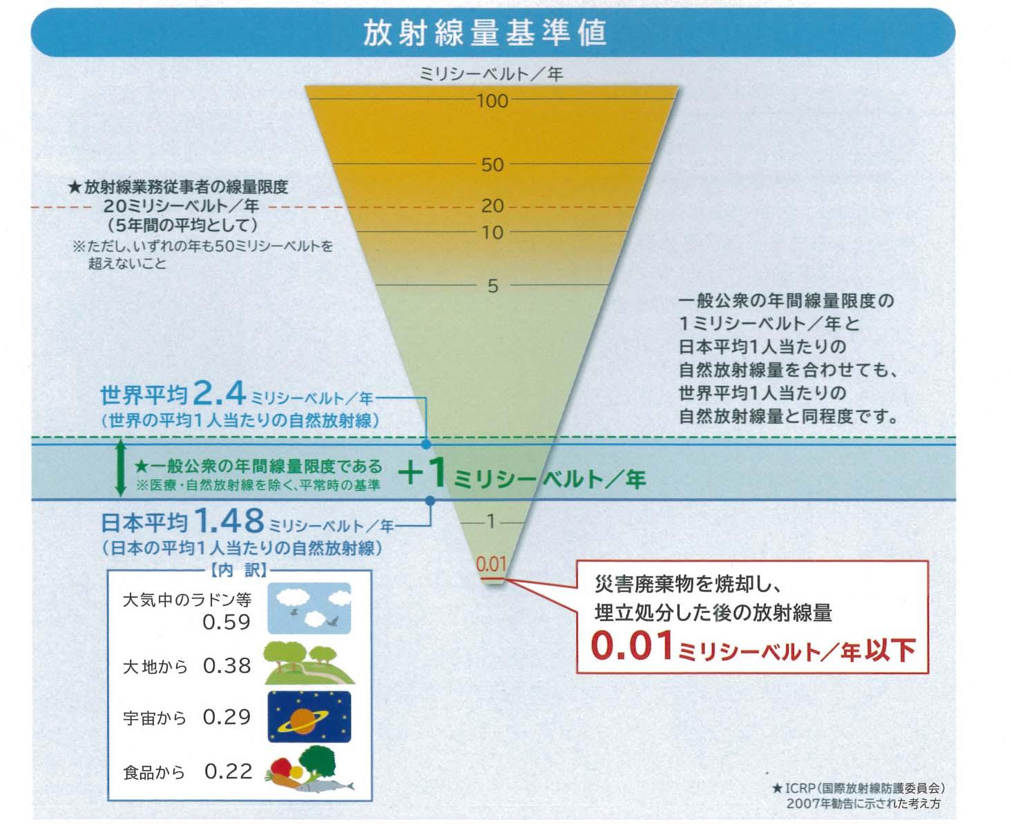東日本大震災で発生した災害ガレキの試験焼却に関する議員全員協議会_f0141310_84048.jpg