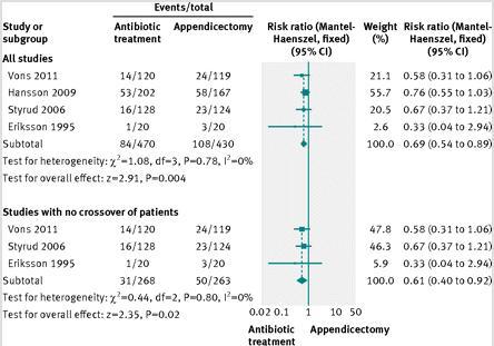 急性単純性虫垂炎における抗菌薬と手術は同等の有効性と安全性_e0156318_17234023.jpg