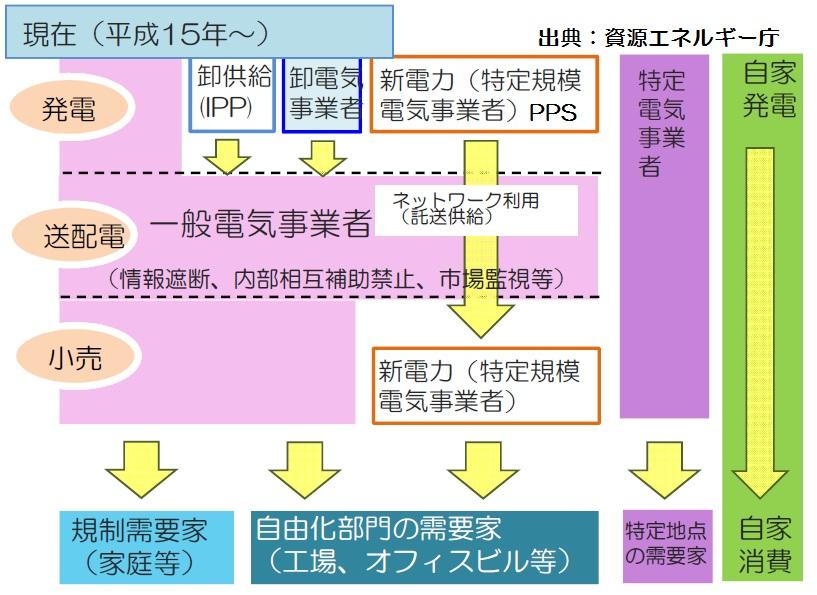 日本の電力供給システムを考えるⅠ(原発再稼働、電力自由化、発送電分離、IPP、PPS、新電力)_e0223735_9573476.jpg