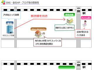 SNSマーケ/ソー活運用支援_b0040332_18105748.jpg