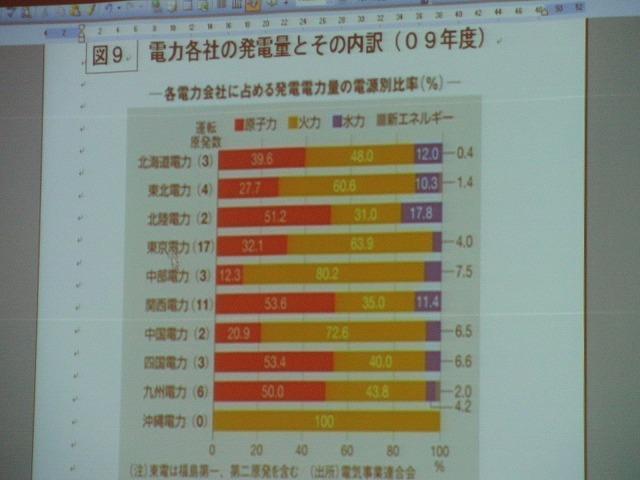 浜岡原発再稼動の是非を問う県民投票実現に向けたの説明会_f0141310_7583770.jpg