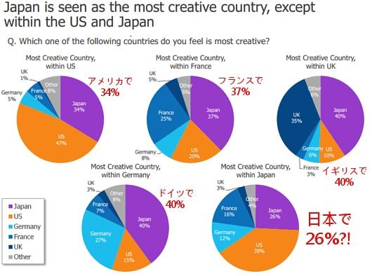 Adobe調査によると、世界で最もクリエイティブな国は日本だそうです_b0007805_8485525.jpg