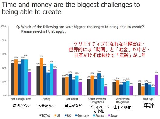 Adobe調査によると、世界で最もクリエイティブな国は日本だそうです_b0007805_849318.jpg