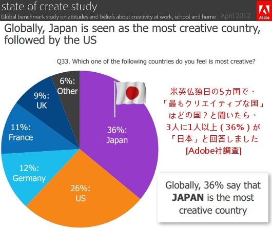 Adobe調査によると、世界で最もクリエイティブな国は日本だそうです_b0007805_8503637.jpg